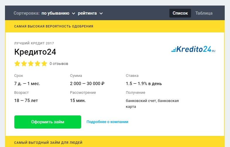 Kredito24 (Кредито24) оформить займы в МФО- официальный сайт, личный кабинет, отзывы